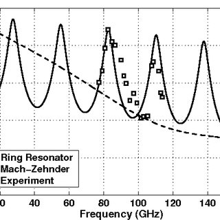 (PDF) New electrooptic polymer configuration for high