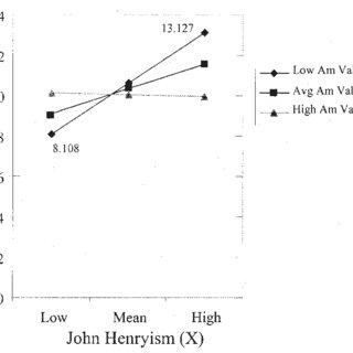 John Henryism × Stratification Beliefs interaction effects