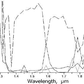 Spectral response of the coupling between two waveguides