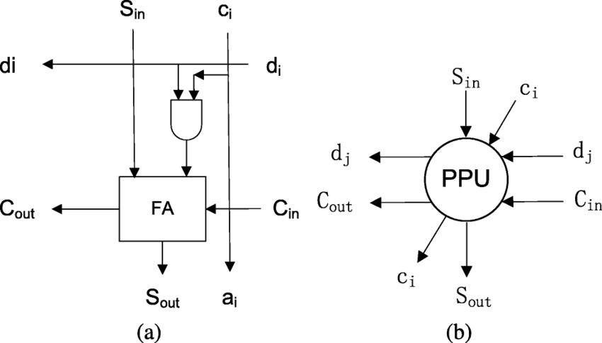 Partial product unit (PPU): (a) logic circuit, (b) symbol