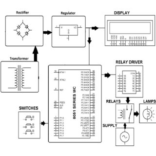 (PDF) Industrial Automation using with Programmable