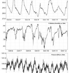 temperature humidity pressure graph  [ 798 x 1082 Pixel ]