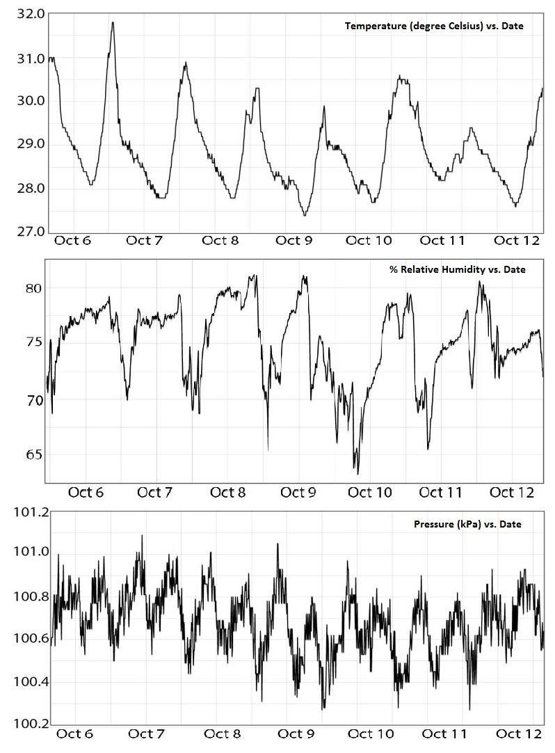 medium resolution of temperature humidity pressure graph