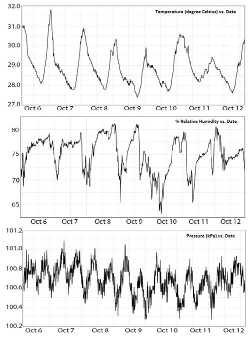 small resolution of temperature humidity pressure graph