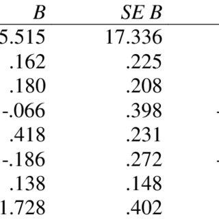 (PDF) Statistics Anxiety and Achievement in a Statistics