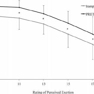 (PDF) Use of a perceptually-regulated test to measure
