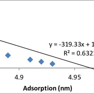(PDF) Synthesis of Nylon-ferrous Oxide Chitosan