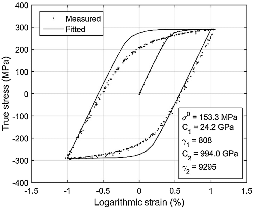 Cyclic uniaxial stress-strain response of aluminium alloy