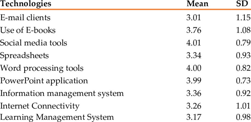 Common ICT tools and applications nurse educators use for
