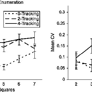 Estimated subitizing ranges in Experiments 1, 2, and 3 as