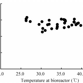 (PDF) Application of membrane bioreactor system with full