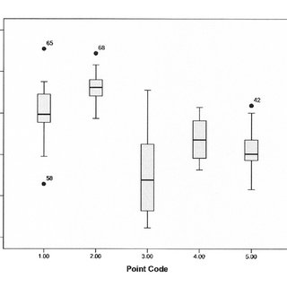 9. Box plot of tip angle for all five point code