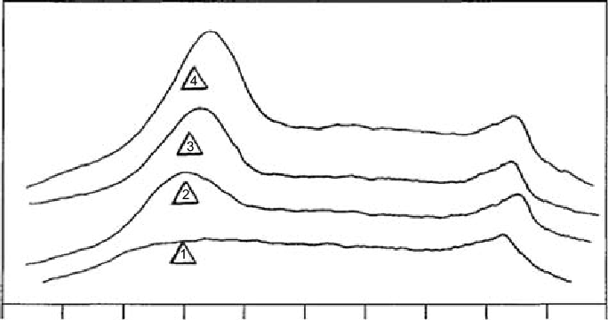 3 Effect of storage on differential scanning calorimetry