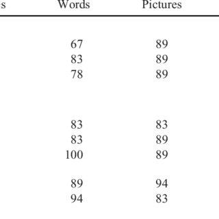 (PDF) Stimulus Equivalence, Generalization, and Contextual