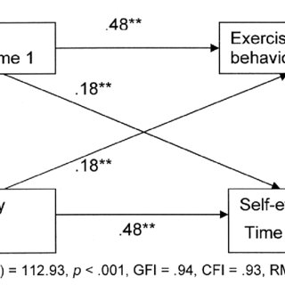 (PDF) Exercise Behavior among New Zealand Adolescents: A
