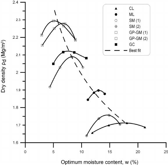 Compaction curves for tested soils (Dry density- moisture