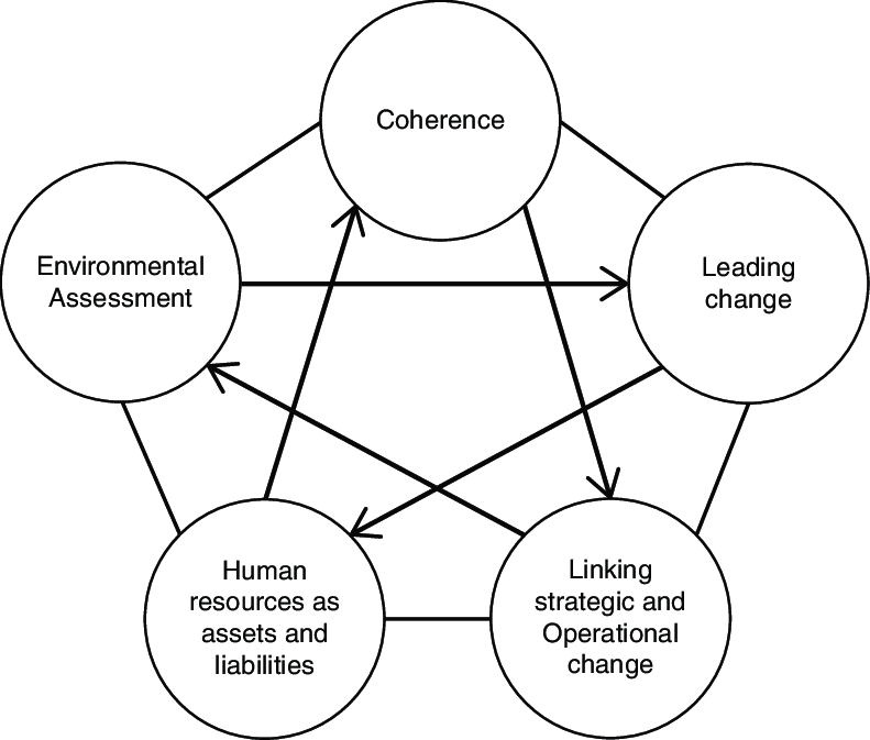 Managing change for competitive success: the five central