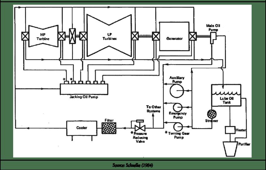 lube oil system diagram rubber bands braces for turbo generator download scientific