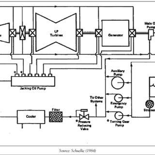 lube oil system diagram roketa 150cc scooter wiring for turbo generator download scientific