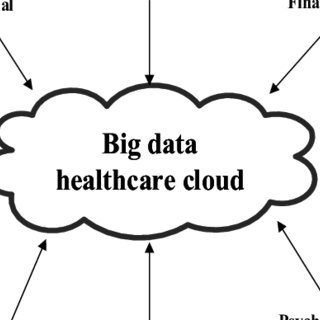 (PDF) Big Data Security and Privacy Issues in Healthcare