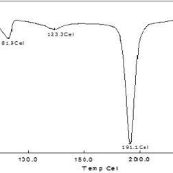 Kinetic evaluation of optimized formulation (F8): (a) zero