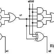 Benchmark circuit structure: an n-bit ripple carry adder