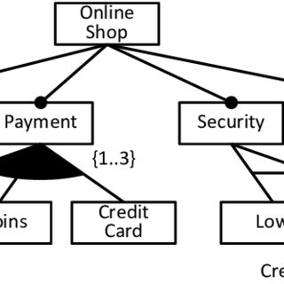 Online shop state machine diagram for one product variant