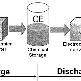 (PDF) Analysis of Lithium Ion System with Electrochemical