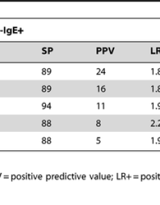 Sensitivity specificity and predictive values of elevated cb ige ku  or positive family history asthma fha for respiratory symptoms due to also rh researchgate