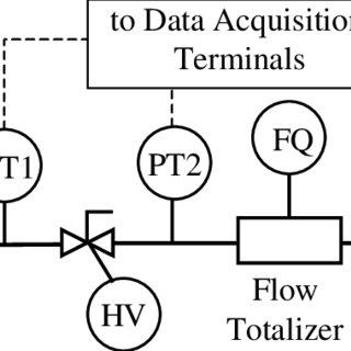 Diagram of Flow Measurement Virtual Instrument Written by