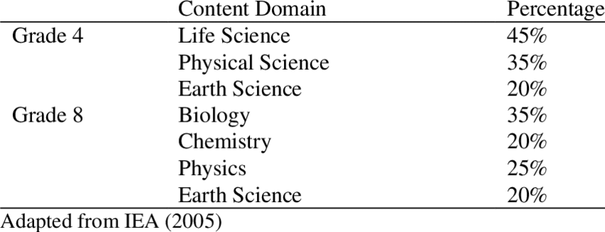The Percentages of Content and Cognitive Domains of