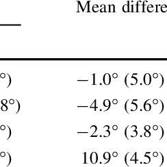 (PDF) Neck range of motion measurements using a new three