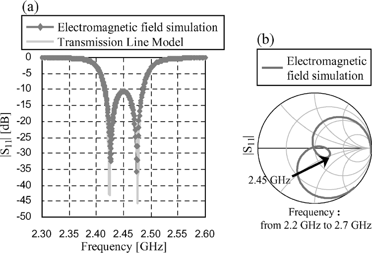 The frequency dependence of jS j of the slot loop antenna