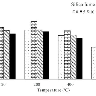 The chemical properties of cement and silica fume