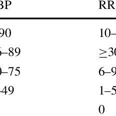 Physiologic scoring system Revised Trauma Score (RTS