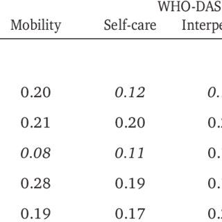 (PDF) The WHO-DAS II: Psychometric Properties in the