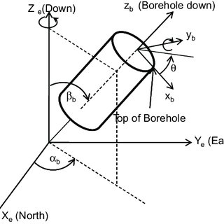 (PDF) A wellbore stability model for formations with