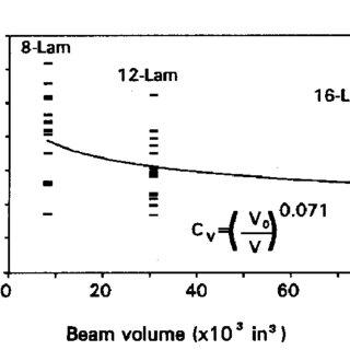 (PDF) Timber Beams