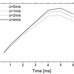 Definition of spray angle ( θ 0 ) and hole-axis angle ( γ