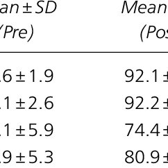 (PDF) Analysis of postural stability in collegiate soccer