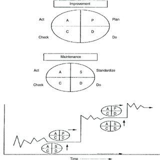 (PDF) Continuous improvement philosophy