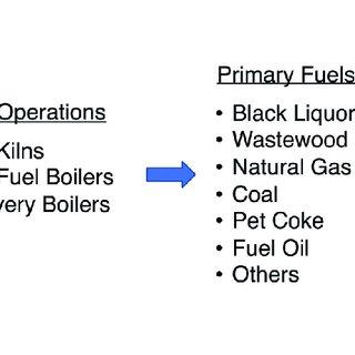 A simplified process flow diagram of a Kraft pulp mill