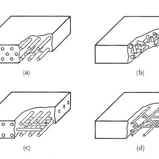 Hardness comparison between composite matrix, carbon fiber