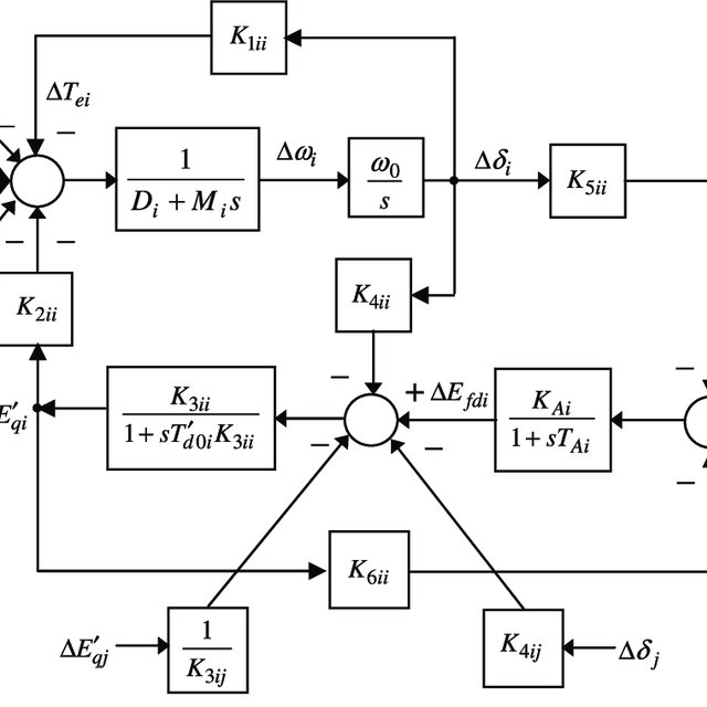 Heffron-Phillips block diagram of multimachine power