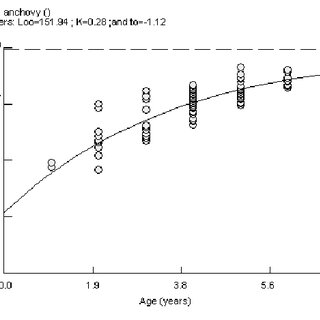 Theoretical growth curve for fork length of anchovy kilka