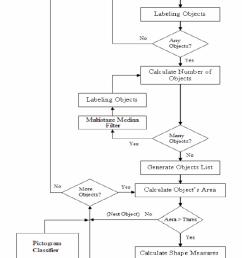 system s block diagram  [ 850 x 1204 Pixel ]