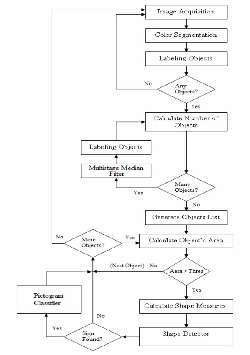 medium resolution of system s block diagram