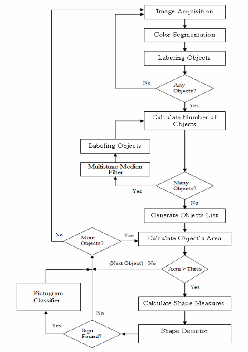 hight resolution of system s block diagram