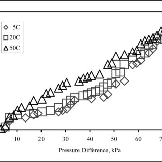 (PDF) The effects of adhesive properties on the removal of