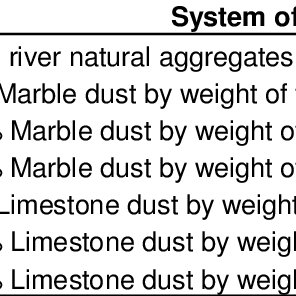 (PDF) Influence of marble and limestone dusts as additives